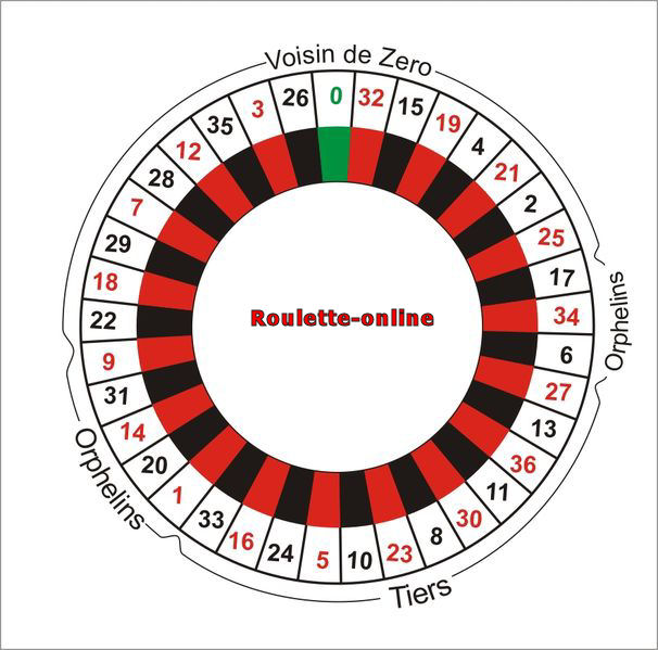 Roulette Strategy  Is There a Winning Roulette System